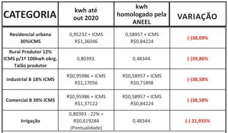 ANEEL HOMOLOGA AS TARIFAS INICIAIS DA CELETRO